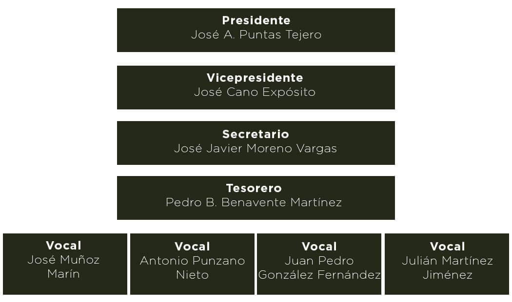 Organigrama Asociación I.G.P. Cordero Segureño